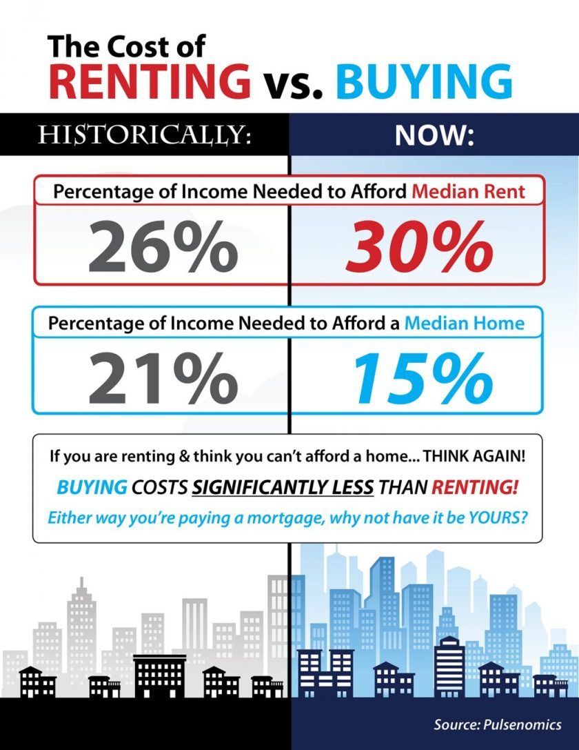 Rent-vs.-Buy-STM-1046x1354